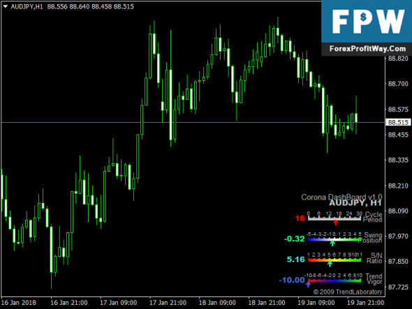 Forex dashboard indicator