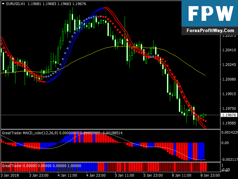 Profitable trend forex trading system