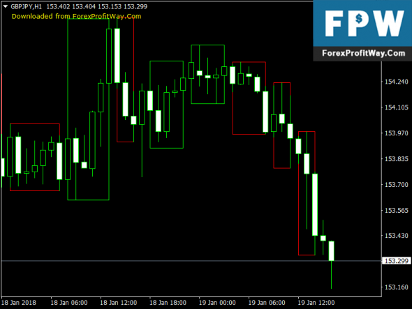 Download Price Action Colored Candle Trading Forex Indicator Mt4