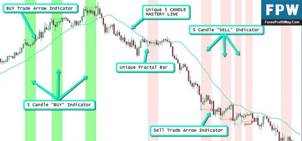 Download Five Candle Mastery Trading Free Forex Indicator Mt4 L
