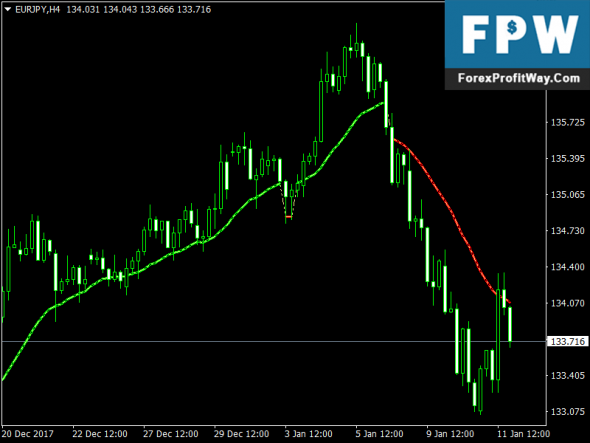 Forex buy and sell indicators free