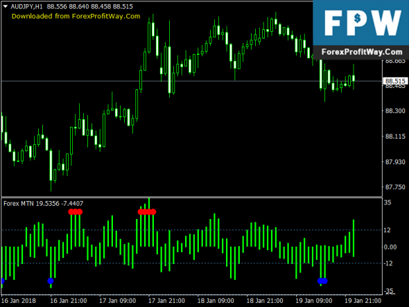 Download Forex MTN Free Signals Indicator Mt4