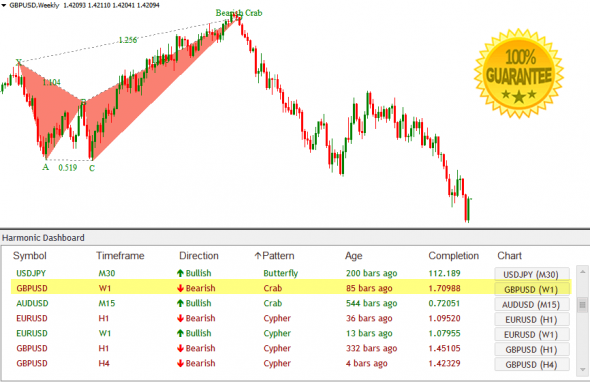 Download Harmonic Dashboard Forex Indicator Scans ALL Pairs!
