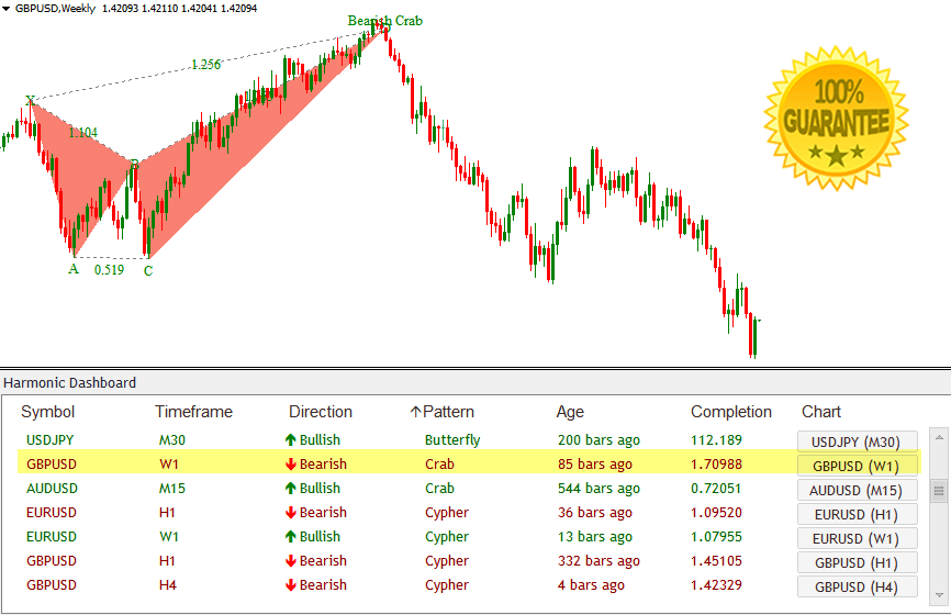 Download Harmonic Dashboard Forex Indicator Scans ALL Currency Pairs For Powerful Harmonic Patterns!