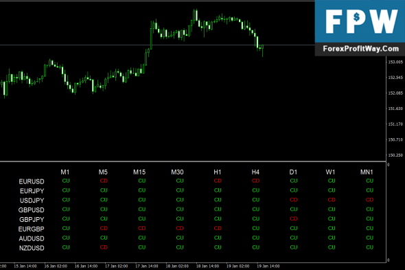 Download Price Action Colored Candle Dashboard Forex Indicator Mt4