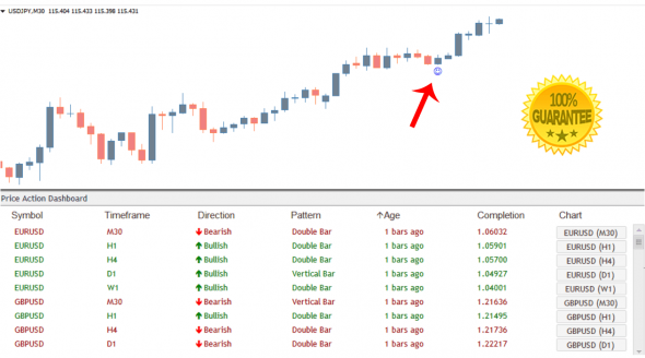 Download Price Action Dashboard Indicator Scans ALL Currency Pairs!