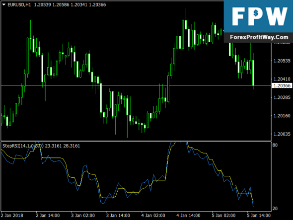 Forex rsi indicator free download silicon motion