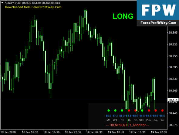 Download TRENDSENTRY Monitor Trading Forex Indicator Mt4