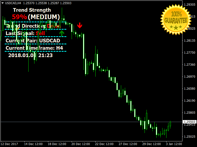 Download Beast Profit Signals Forex Indicator For Mt4