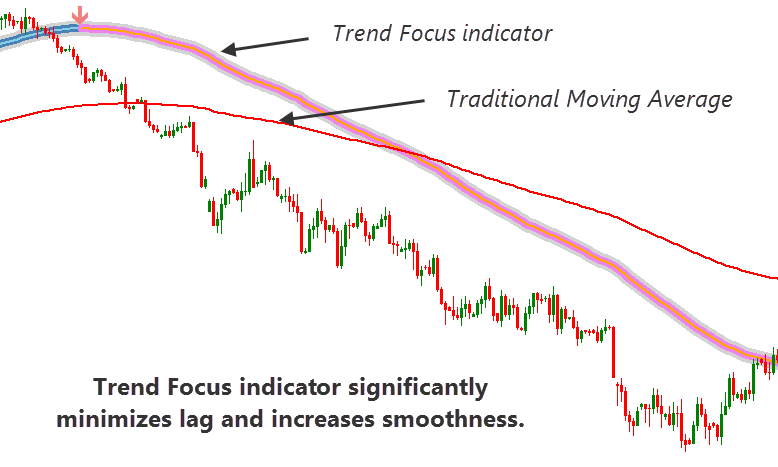 comparing trend focused indicator