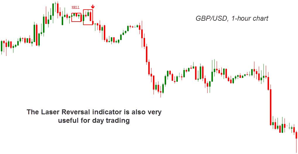 laser reversal indicator day trading