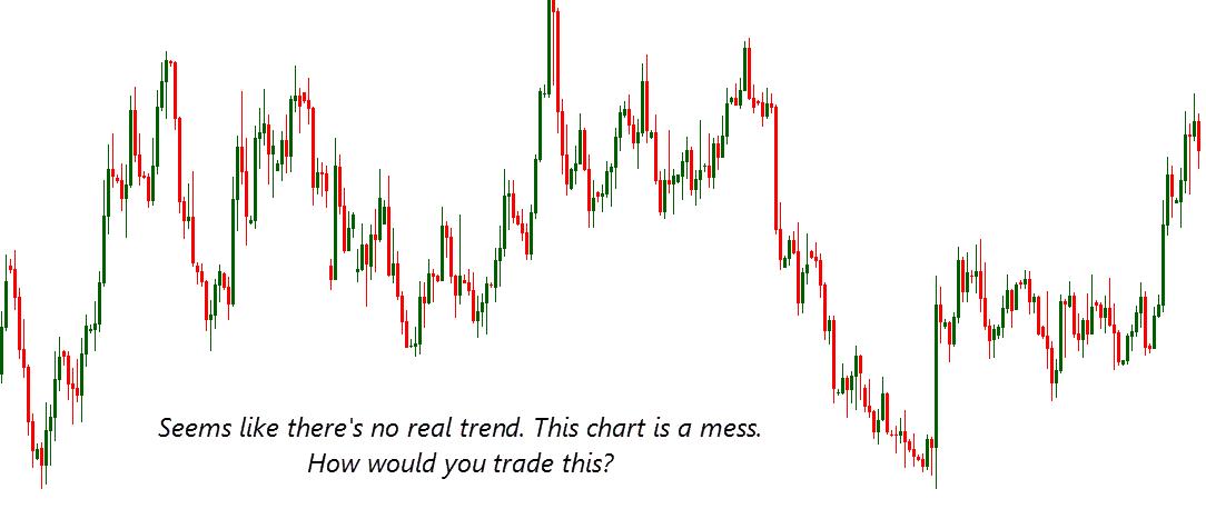 trend indicator chart