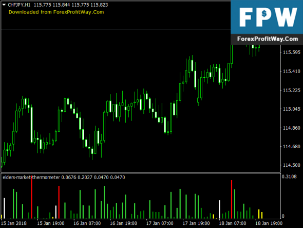 Download Elders Market Thermometer Free Trading Forex Indicator Mt4