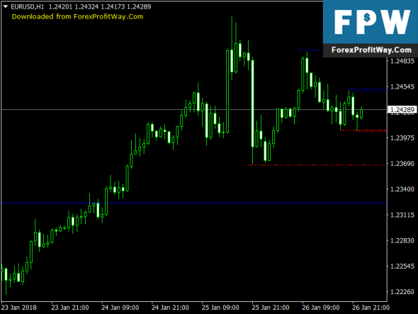 Download Geo Fractal Free Forex Indicator Mt4