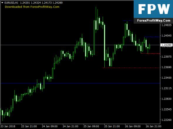 Download Geo Fractal Free Forex Indicator Mt4