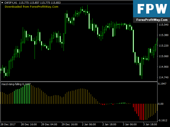 Download MACD Rising Falling Free Trading Forex Indicator Mt4