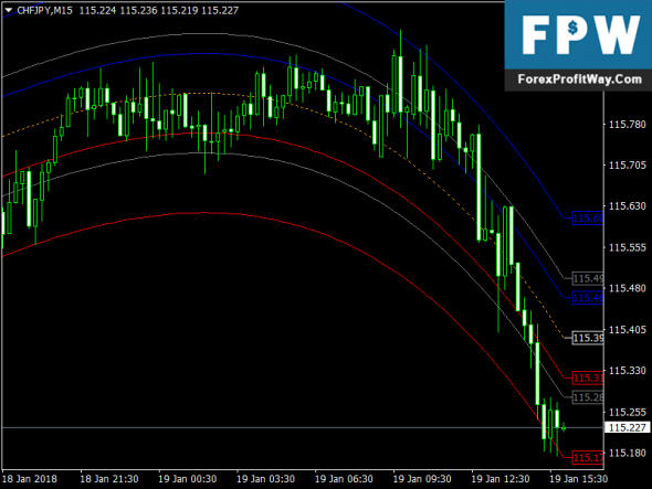 Download Mean Reversion Trading Forex Indicator Mt4