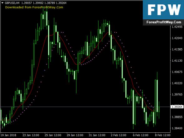 Download Cracked Parabolic Free Forex Indicator Mt4