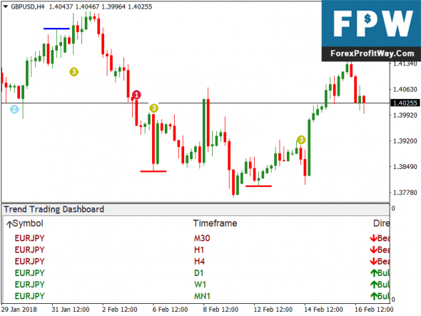 Download Trend Trading Dashboard Free Forex Mt4 Indicator