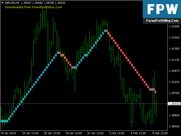 Download Vast Renko No Repaint Free Forex Mt4 Indicator
