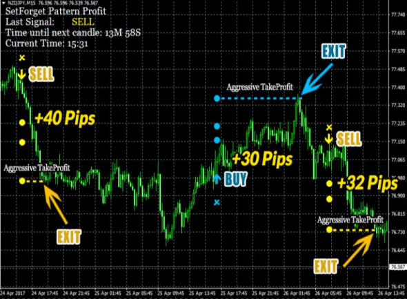 Download Professional Set Forget Pattern Profit Best Mt4 Indicator