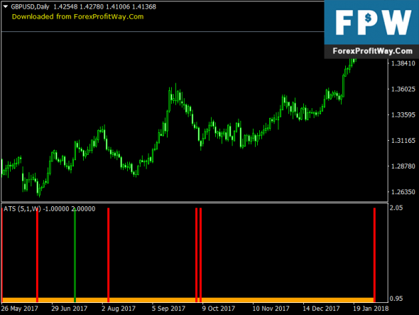 Download Alpha Trend Spotter Free Forex Mt4 Indicator