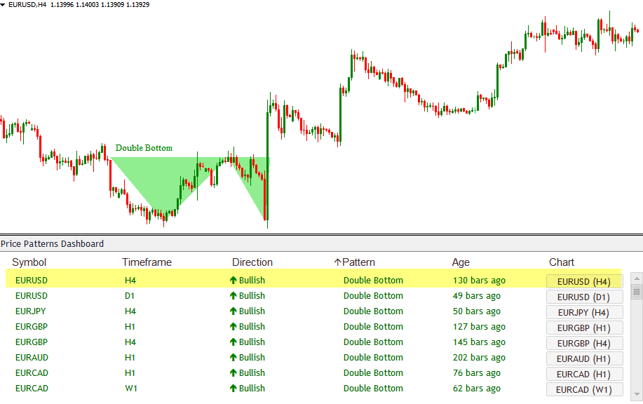 Download Chart Pattern Dashboard Indicator Give Powerful Price Breakout Patterns Mt4