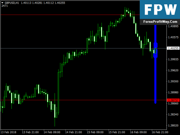 Download Distributive Pricing Free Forex Mt4 Indicator