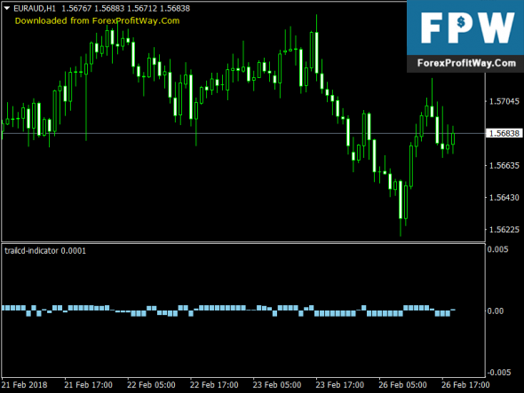 Download TrailCD Forex Trading Indicator For Mt4