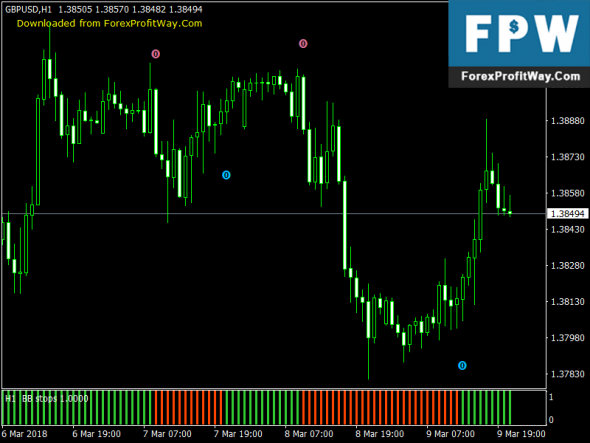 Download BB Stops (New format – Histo + Arrows) No Repaint Free Forex Indicator Mt4