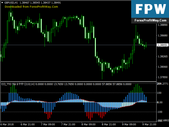 Download CCI (two-in-1) Best Free Forex Indicator For Mt4