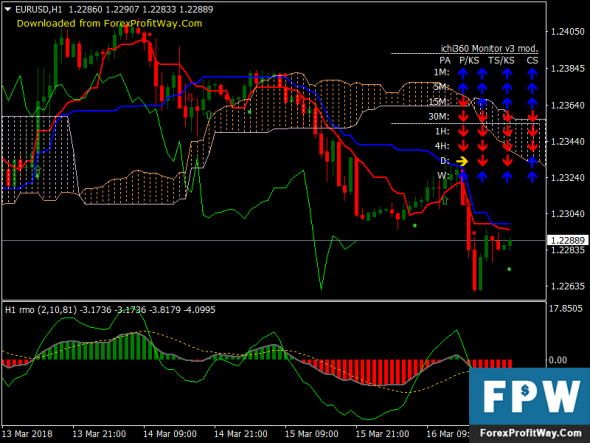Download RMO With Ichimoku Trend Free Forex Trading System Mt4