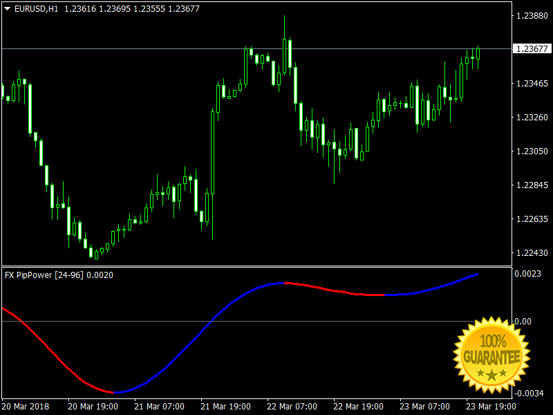 FX Pip Power Forex Indicator For Mt4