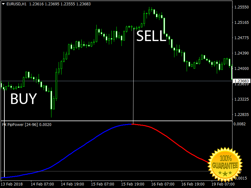 Download FX Pip Power Forex Indicator For Mt4