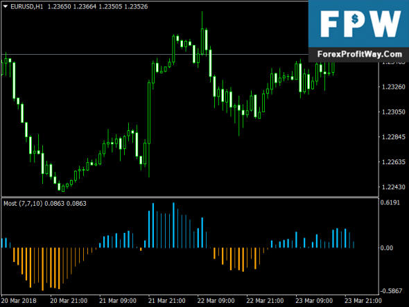 Download Forex Anchored Momentum V2 Mt4 No Repaint Indicator