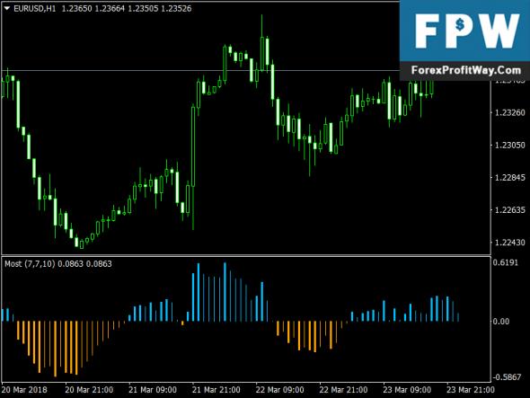 Download Forex Anchored Momentum V2 Mt4 No Repaint Indicator
