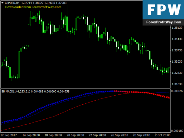 Download Bollinger Bands MACD No Repaint Forex Indicator Fot Mt4