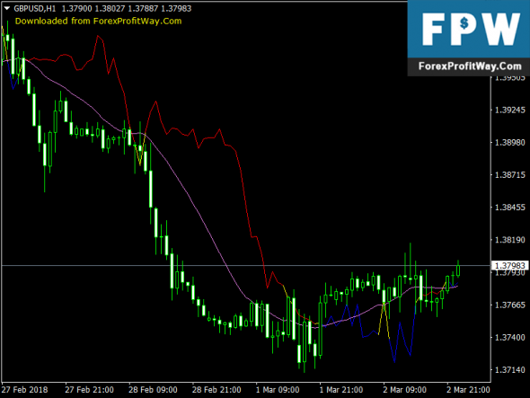 Download Franken MA Free Forex Mt4 Indicator