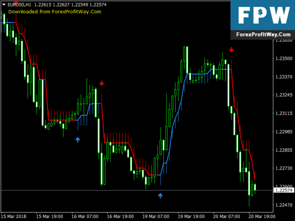 Download Half Trend V1.02 No Repaint Forex Mt4 Indicator