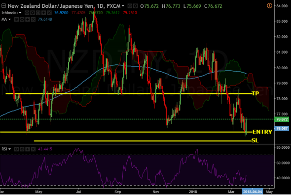 SWING BUY NZD/JPY COOL TRADE