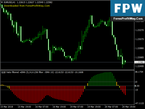 Download QQE Averages Filtered Histo + Alerts + Arrows No Repaint Forex Mt4 Indicator