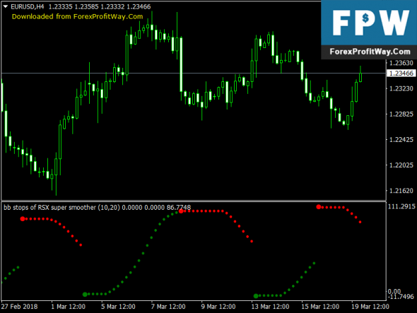Download BB Stops Rsi Super Smooth No Repaint Forex Indicator Mt4