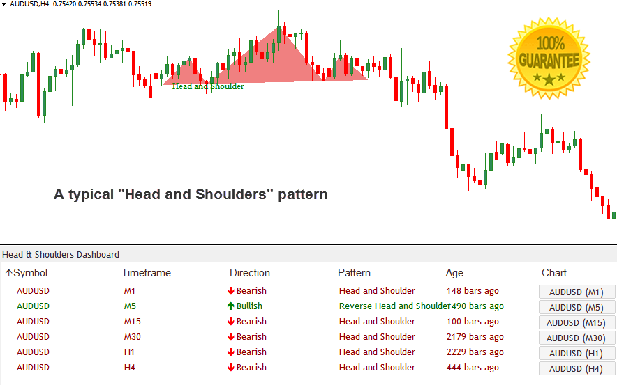 Download Head and Shoulders Dashboard Forex Indicator Mt4