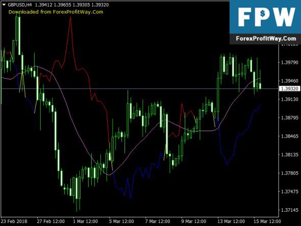 Download Delta MA Free Forex Mt4 Indicator