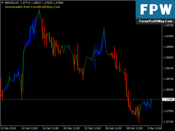 Download Gold Trend Free Forex Indicator For Mt4
