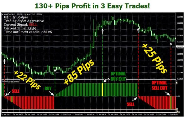 Infinity Scalper Review – Best Scalper Forex Indicator Mt4 Scam!?
