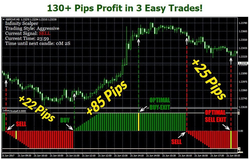 The Best Scalping Indicators | Market Traders Institute
