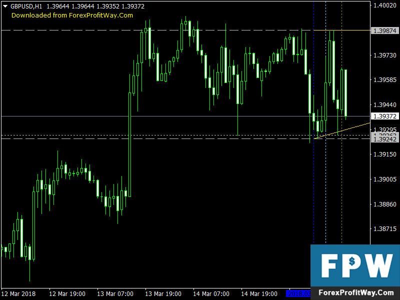 Forex indicator for range to end