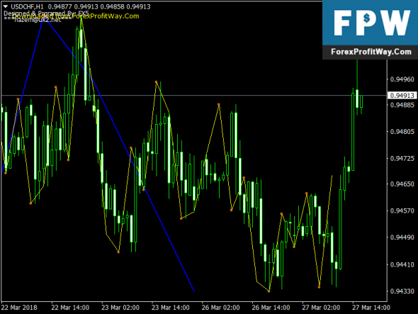 Download Nelly Elliot Wave Free Forex Mt4 Indicator