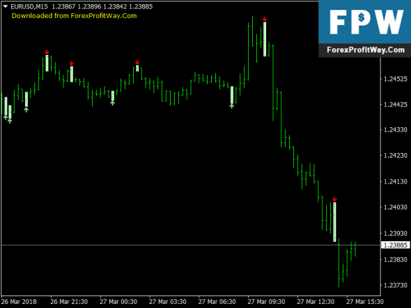 Download Scalper Signal Free Forex Mt4 Indicator